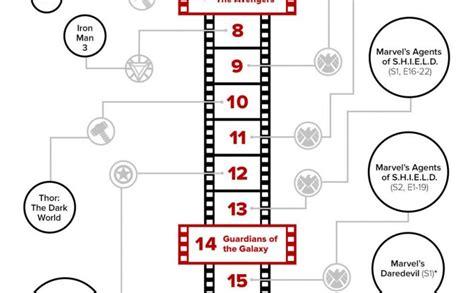marvel film sequence correct marvel movie marathon timeline 24 hour movie