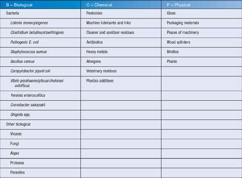 biological risk assessment template 18 biological risk assessment template microbiology