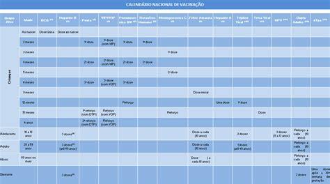 Calend Nacional De Vacina O 2017 Voc 234 Conhece Todas As Vacinas Oferecidas Pelo Sus