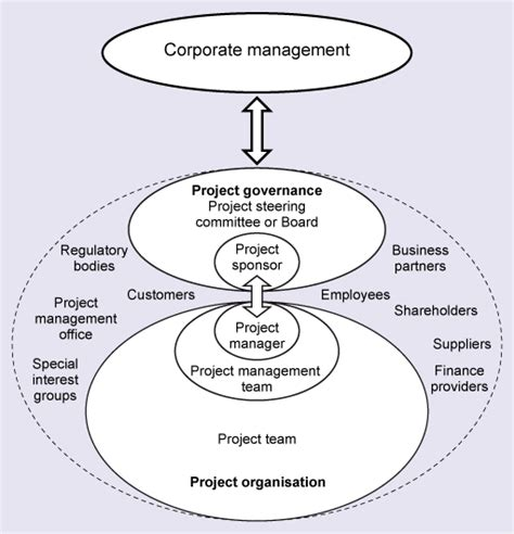 pmo terms of reference template project governance and project management office pmo