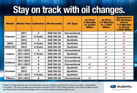 subaru impreza 2012 maintenance schedule change intervals 2011 2012 subarus serving san