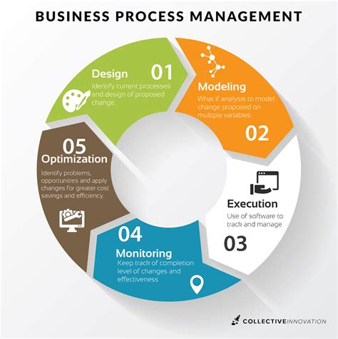 process management business process modeling simulation and design manuel laguna
