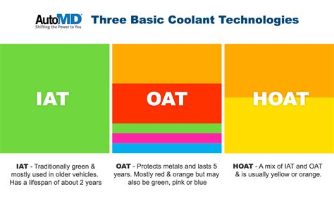 color of antifreeze the facts about engine coolant and why yellow or orange