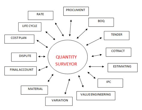 design and build contract quantity surveyor quantity surveyor