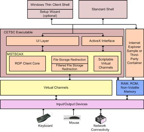 design pattern embedded software embedded real time software design cafreload
