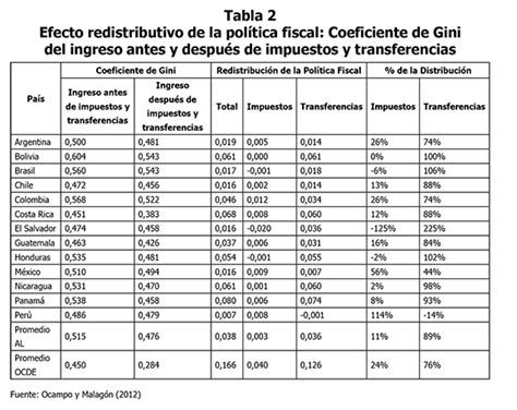 tabla del impuesto vehicular en colombia en 2016 tabla de impuestos colombia tarifas de retencion 2016