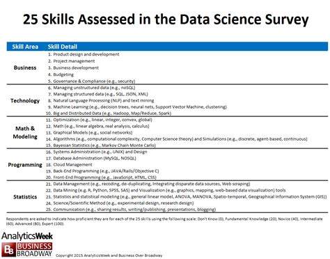 the top 10 skills required in data science dataversity