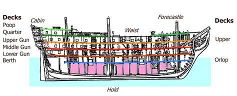 quarterdeck boat definition sailing ship decks