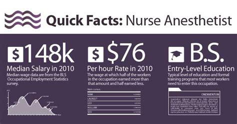 Crna Description by Anesthetist Salary