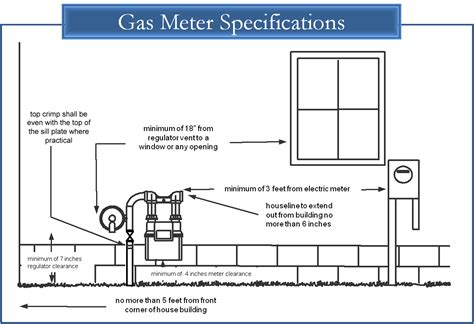 gas meter diagram nfg residential service line installation