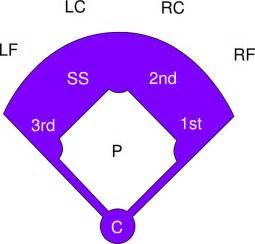 printable baseball field diagram clipart best