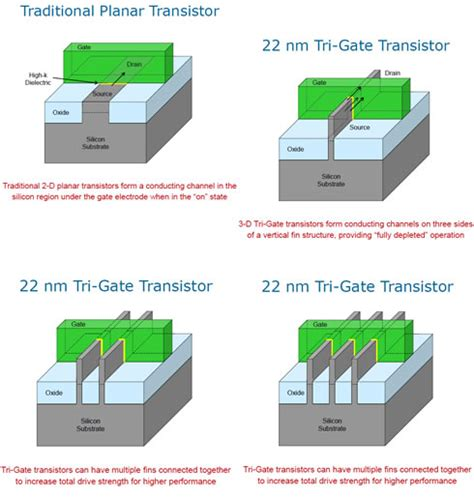 3d tri gate transistor pdf s will it last forever technologically
