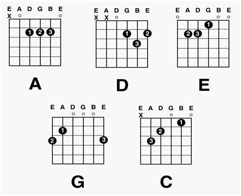 guitar basic tutorial guitar chords guitar major chord charts