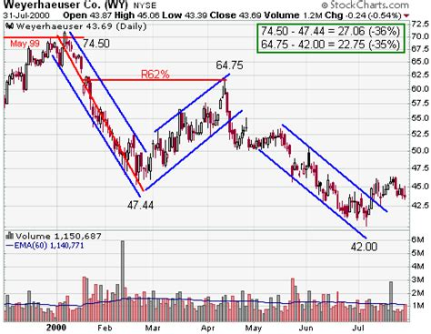 stock pattern channel measured move bearish continuation chartschool
