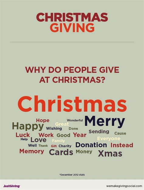 four things every charity should know about christmas