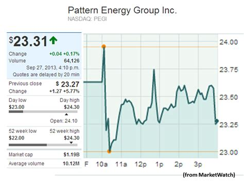 pattern energy ipo prospectus newenergynews quick news september 30 new energy and