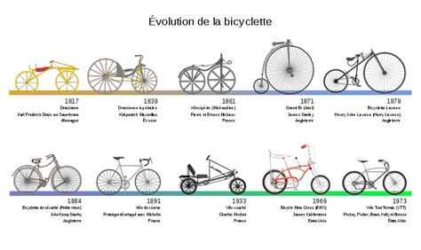 Different Type De Chauffage 1879 by File Bicycle Evolution Fr Svg Wikimedia Commons