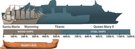 ark compared to other ships thimblerig s ark - Ark Boat Differences