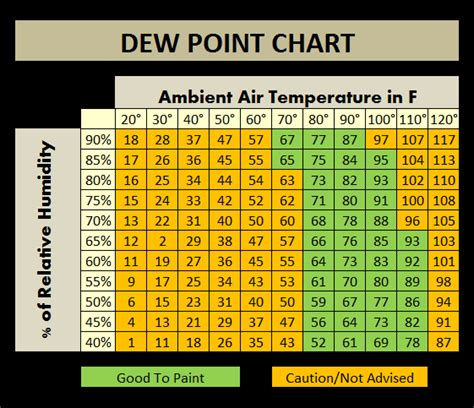 dew point comfort chart posts archive house painting tips