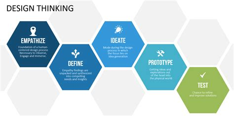 design thinking events product development process 2017 2018 best cars reviews