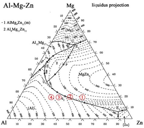 al si cu phase diagram materials free text study on mg al weld seam
