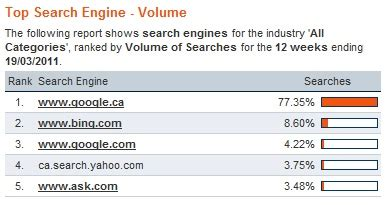 Search Engines For In Canada Search Engine Market By Country Mar 2011 Chandler Nguyen