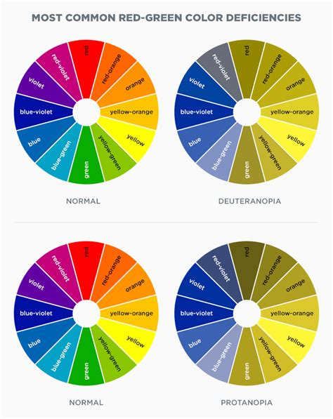 most common color blindness understanding color blindness a guide to accessible