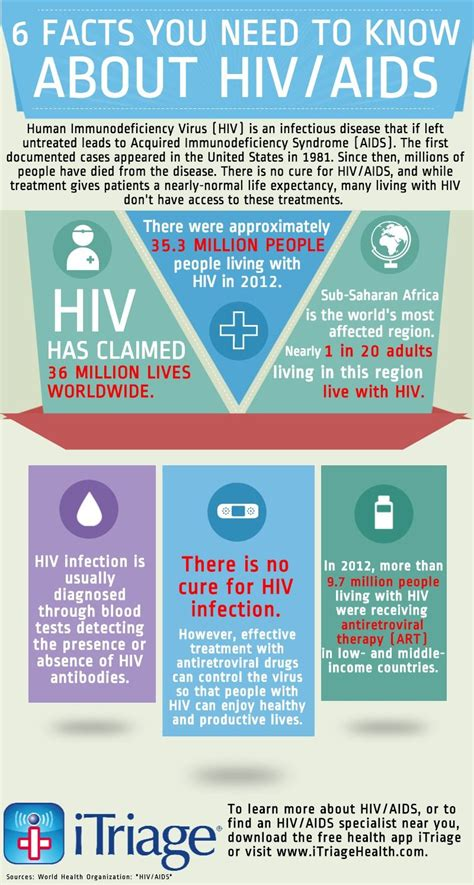 8 Things Everybody Needs To About Stds by 6 Facts You Need To About Hiv Aids Infographic