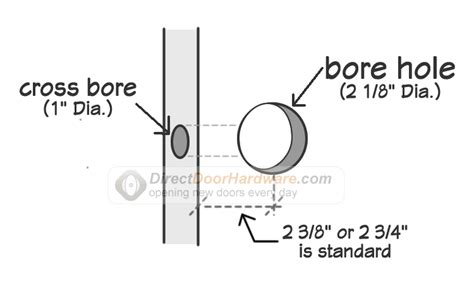 Home Depot Interior Double Doors what is standard door preparation