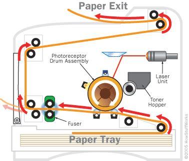 Mesin Fotocopy Lexmark how does toner work