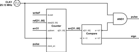 pattern generator fpga vhdl generating pulse train of varying frequency on an