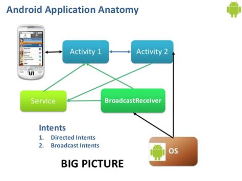 android application component broadcastreceiver tutorial