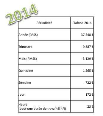 Plafond Mensuel De La Securite Sociale by Objectif Formation Paie Plafond De La S 233 Curit 233 Sociale 2014