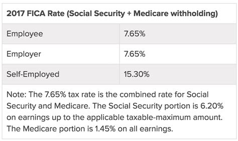 financial medicare medicare rate sheet income types not subject to social security tax earn more