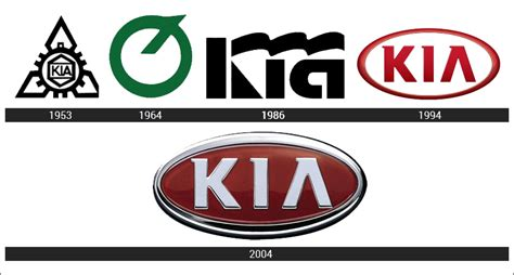When Was Kia Motors Founded Kia Logo Meaning And History Models World Cars