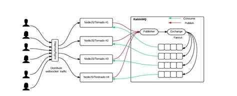 node js socketio scaling architecture and large rooms