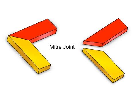 How To Cut Cornice Angles What Is A Cove Mitre