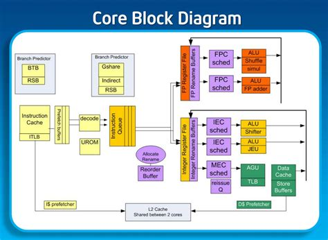 block diagrams understanding a intel block diagram cpus
