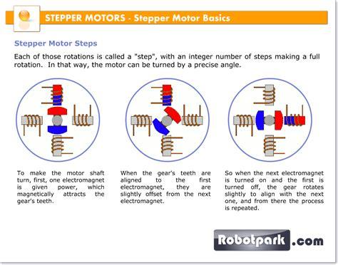 stepper motor basics stepper motor uses automotivegarage org