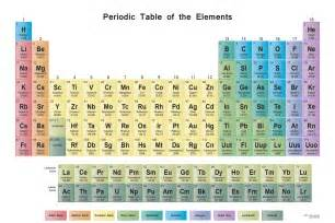 periodic table wall chart science notes and projects