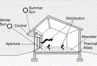 passive solar diagram solar home incorporating passive solar and active solar