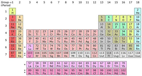 heavy metals periodic table toxic heavy metals in air food and water is technology