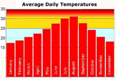 average house temperature average daily temperatures in torrox the best climate in europe