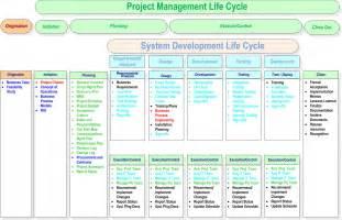 pmbok 5 process groups diagram pmbok get free image about wiring diagram