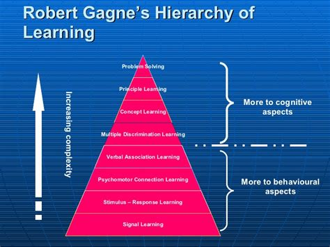 Outline Gagnes Conditions Of Learning by Gagnes Cognitive Theory