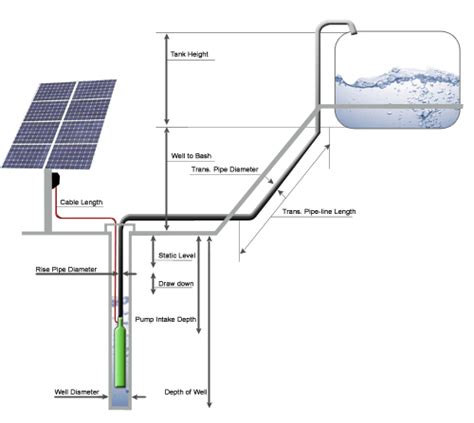 livestock well solar panel cost emerging energy systems
