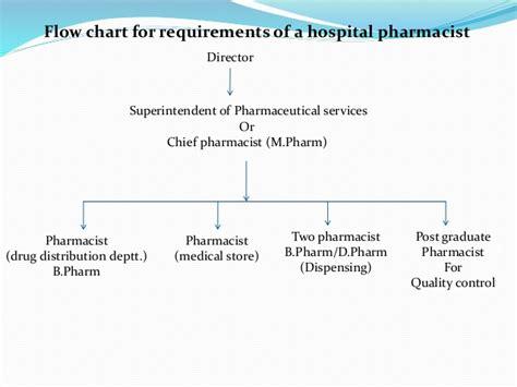 organization pattern of hospital pharmacy organization of hospital pharmacy slides