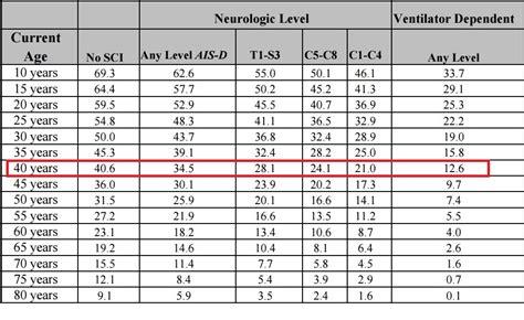 expectancy tables 2017 de gemiddelde levensverwachting bij een dwarslaesie