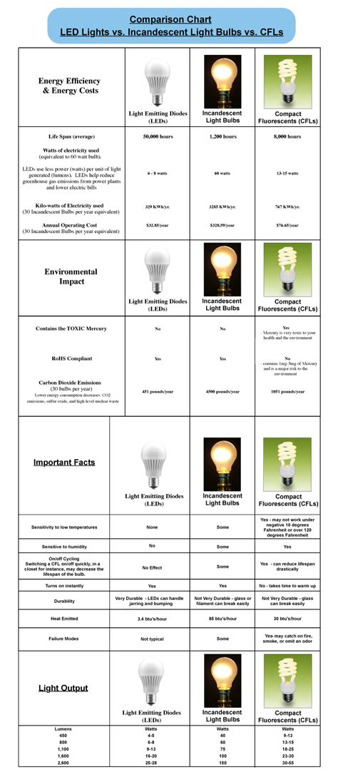 Light Bulb Lumens Chart 100 Images The Endless