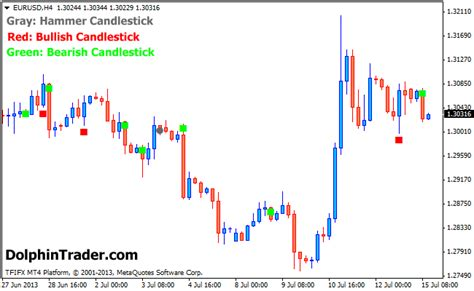 candlestick pattern recognition mt4 indicator led candlestick metatrader 4 indicator
